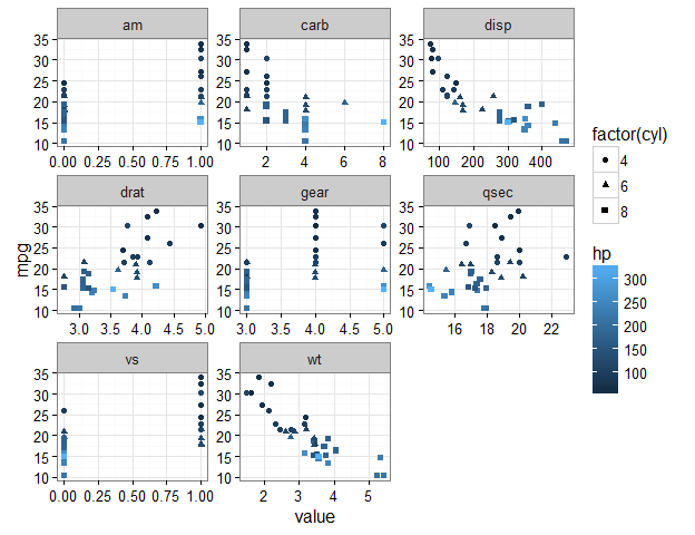 Plot some variables against many others with tidyr and ggplot2
