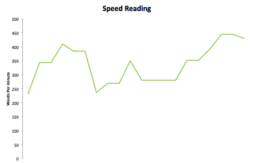 reading speed.png