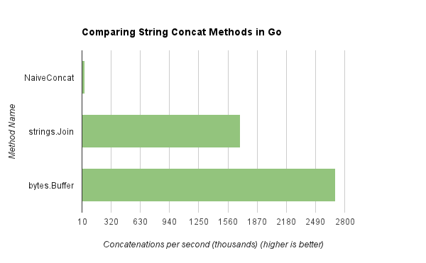 Comparison of String Concat Methods in Go