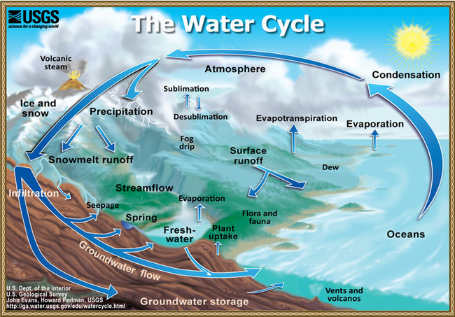 Watercyclesummary.jpg