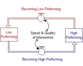Student Performance Dynamics.jpg