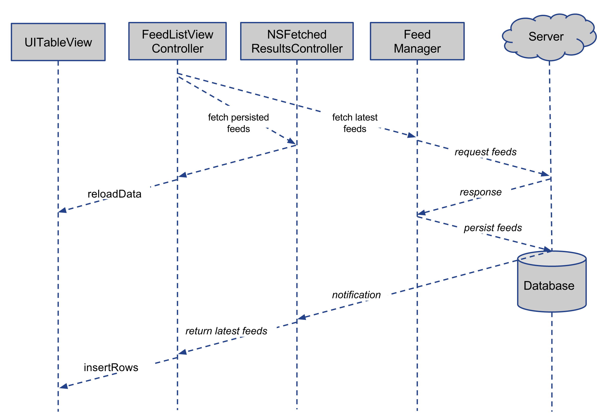 feed_display_workflow_with_nsfetchedresultscontroller.png