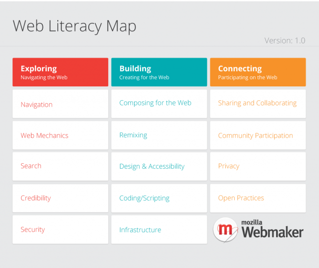 Web Literacy Map - competency grid