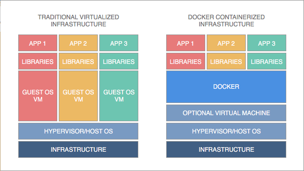 Docker vs Traditional
