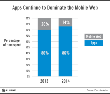 Apps vs. the web