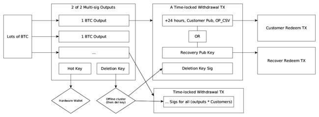 multi_sig_diagram.png