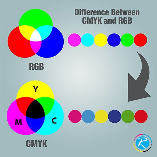 Difference-between-CMYK-and-RGB-500x500.jpg