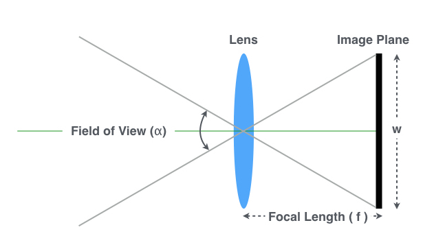 focal-length-fov-sensor-size.jpg