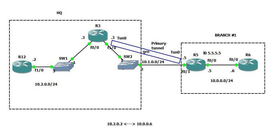 VPN - GRE over IPsec